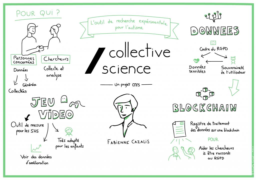 Schéma explicatif de recherche expérimentale pour l'autisme Collective Science